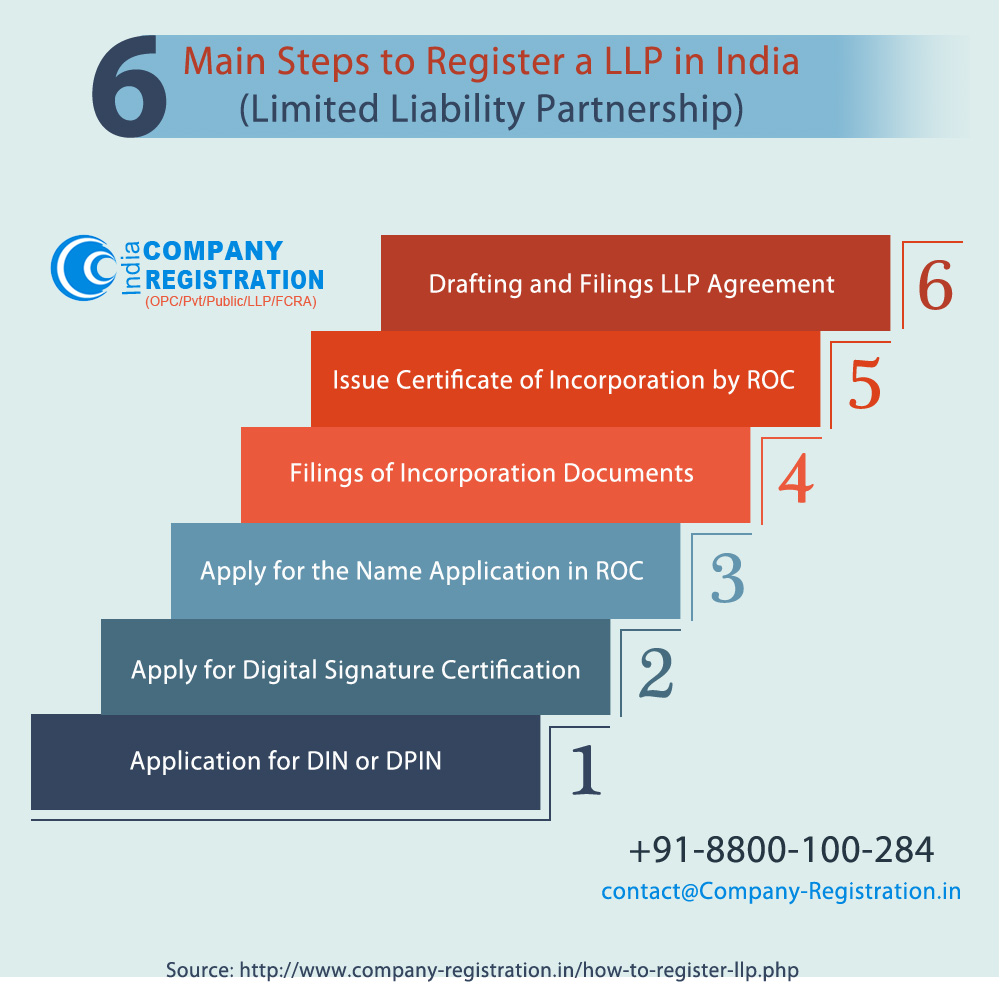 Infographics 6 main steps to register a llp limited liability infographics 6 main steps to register a llp limited liability partnership altavistaventures Choice Image