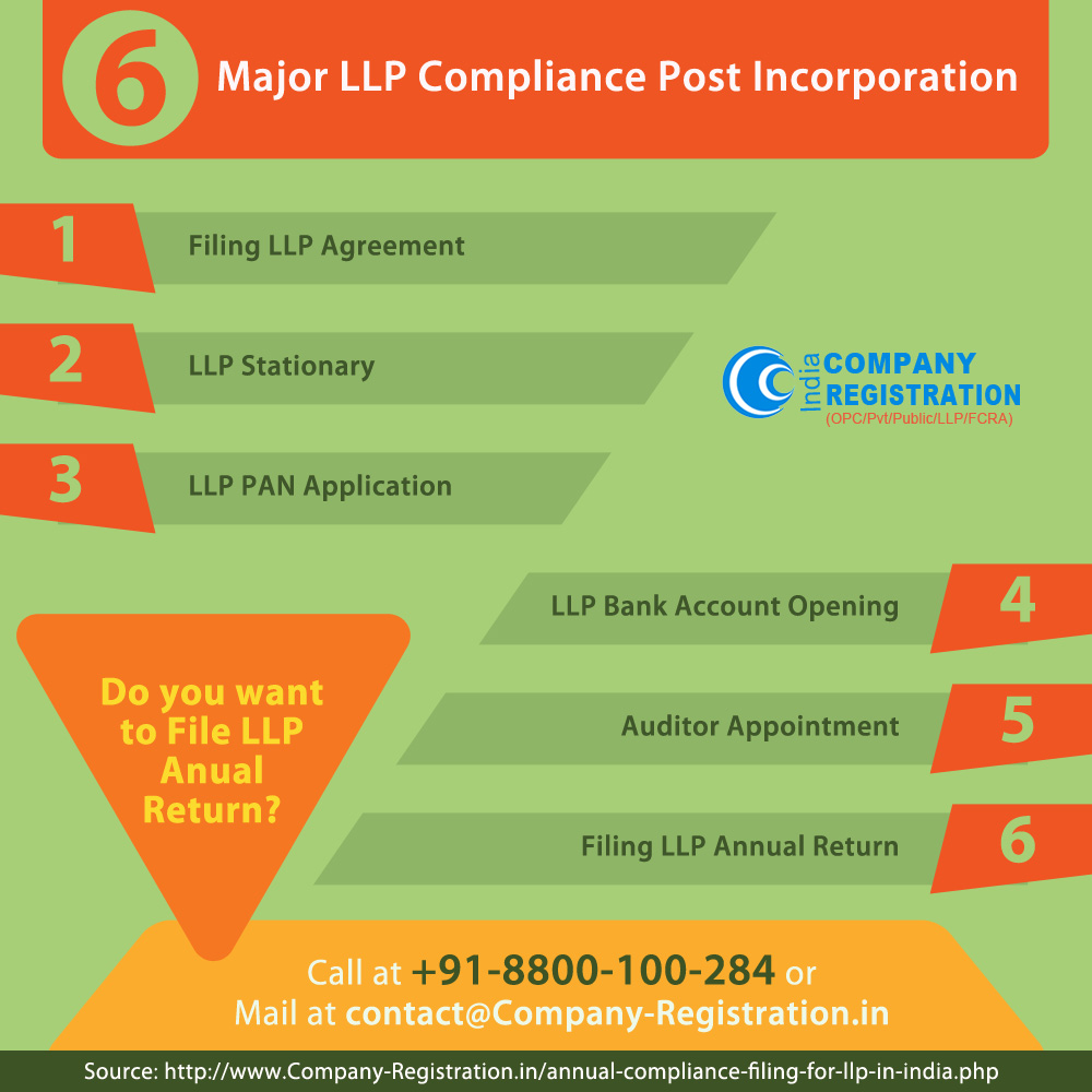 6 Major LLP Compliance Post Incorporation