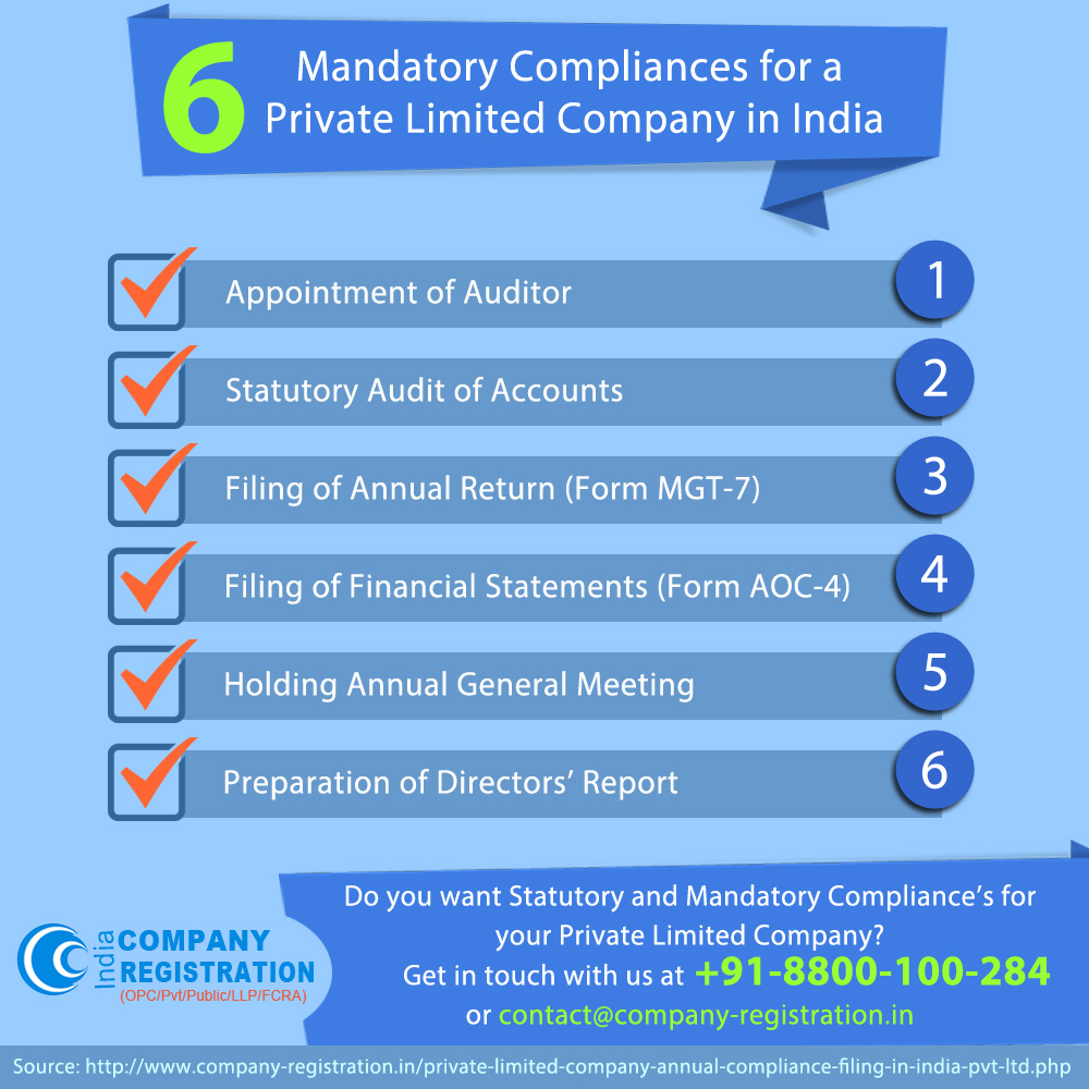 6 Mandatory Compliances for a Private Limited Company in India