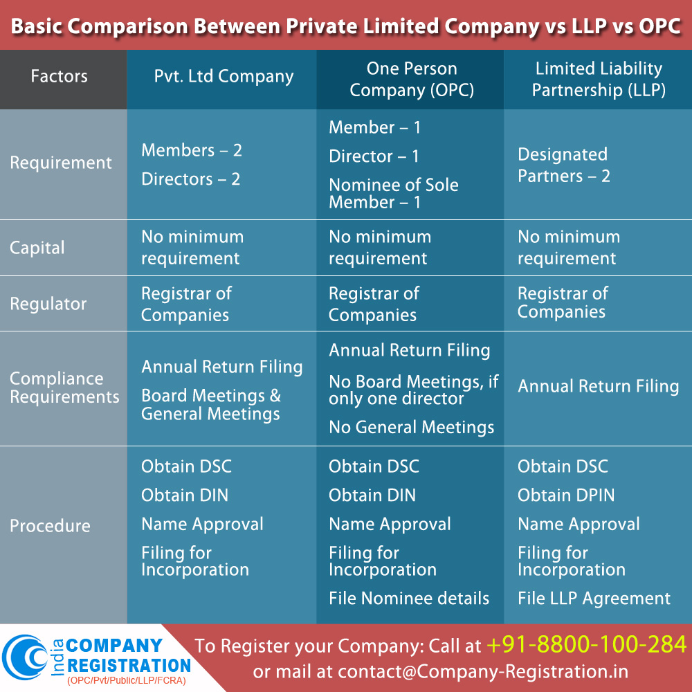 Basic Comparison between Pvt / LLP / OPC