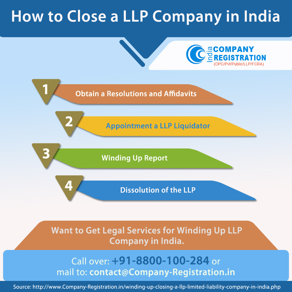 How to Close a LLP Company in India
