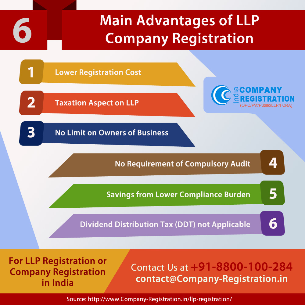 Main Advantages of LLP Company Registration